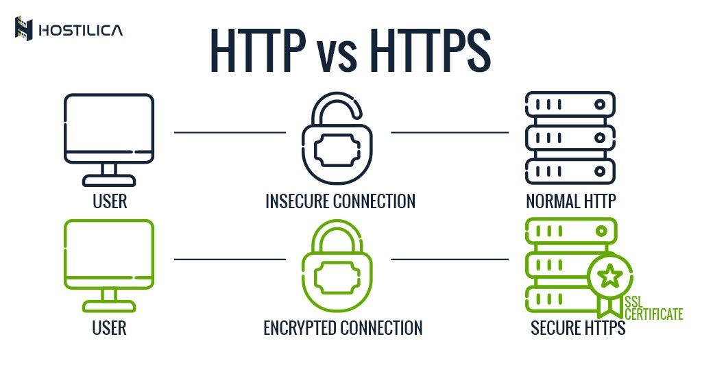 HTTP-vs-HTTPS